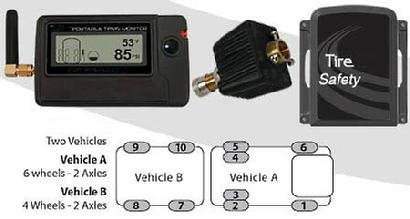 Tire Pressure Monitoring System For RV Travel Trailers, Fifth Wheels and Motorhaomes gives customers safety and fuel economy when compared to vehicles that do not have Tire Pressure Monitoring Systems